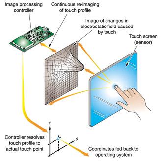 microtouch nfi近场成像投影式电容屏
