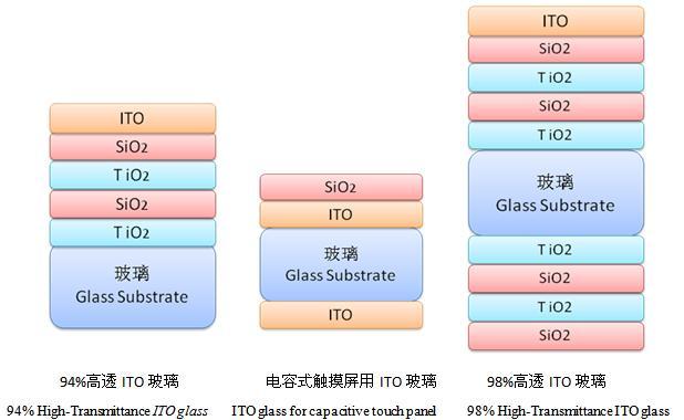 ito玻璃剖面结构图