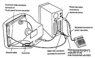 ito film上的电压值持续地由a/d转换器做转换,且由控制卡上的cpu监控