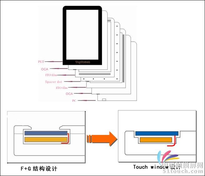 window平板式触摸屏结构图