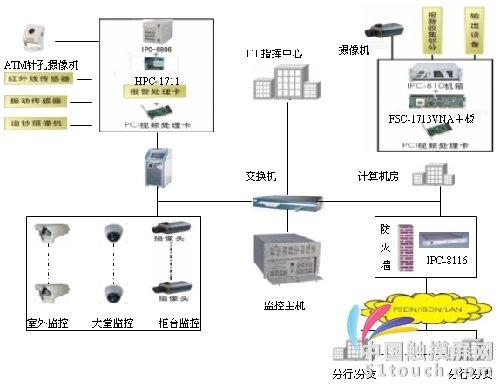 机房电路设计框图